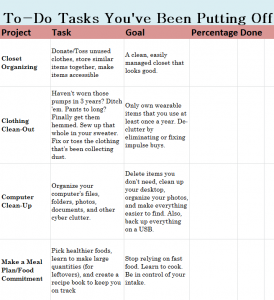 To-Do Tasks You've Been Putting Off Checklist